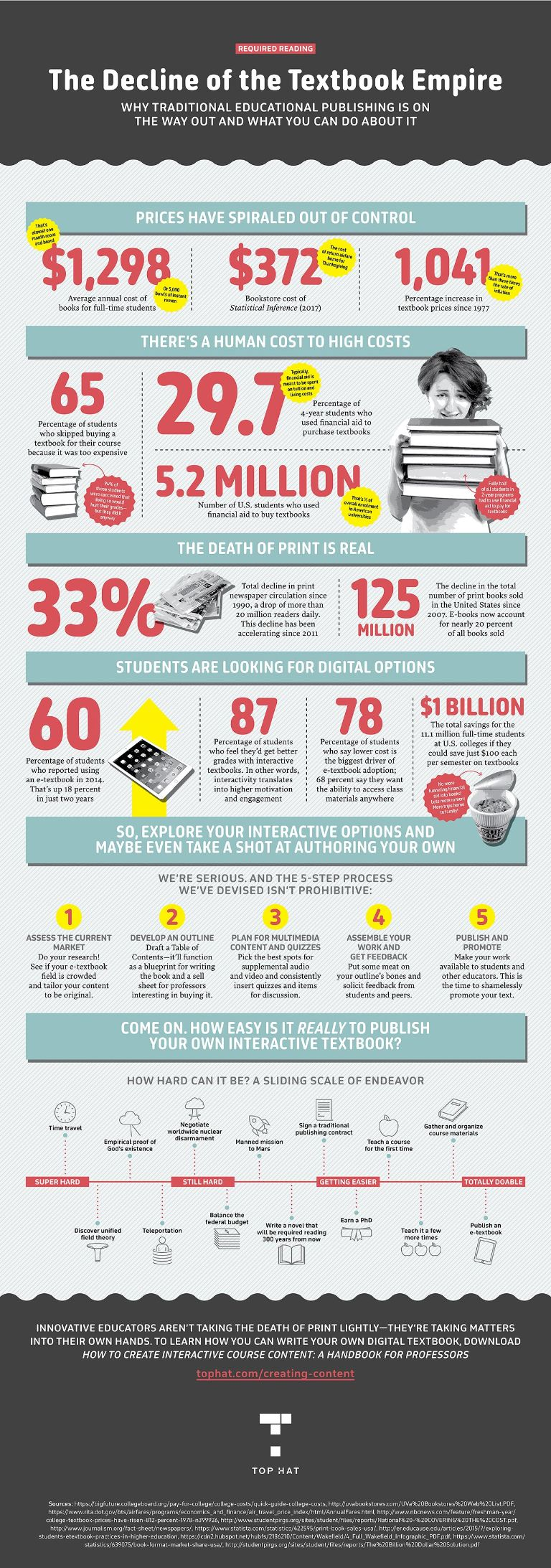 Infographic: Decline of the Textbook Empire