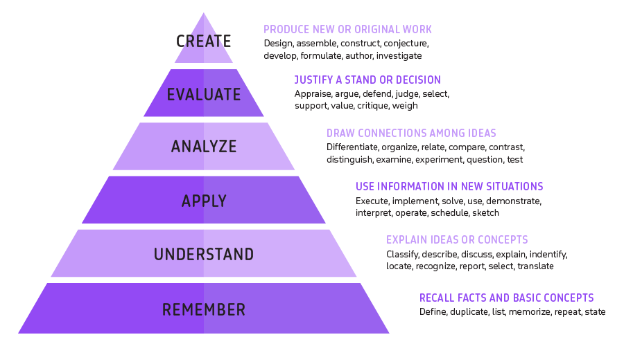 Bloom's taxonomy — the revised edition. Based on an image from Vanderbilt University Center for Teaching