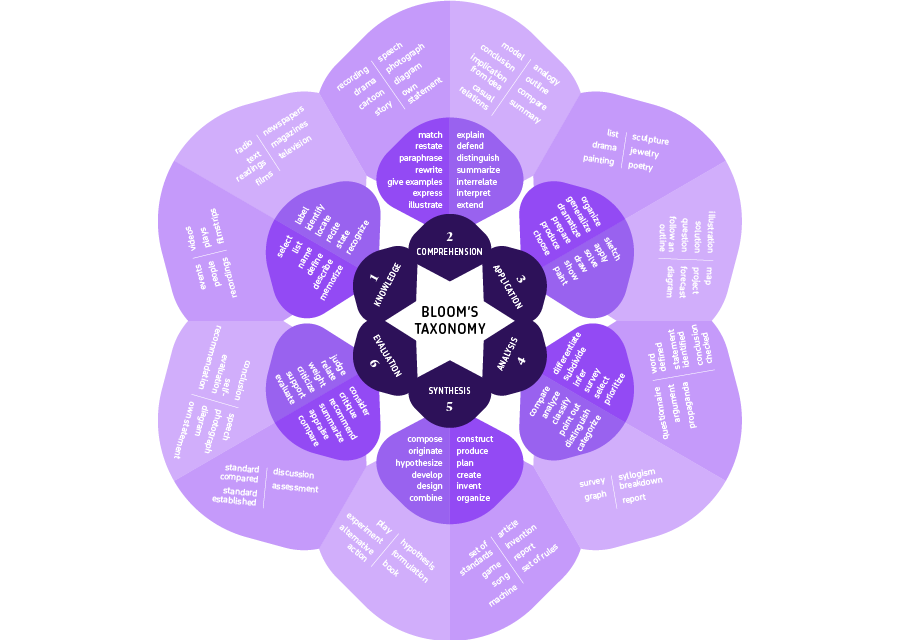Bloom's taxonomy in a Mandala or Rose format.