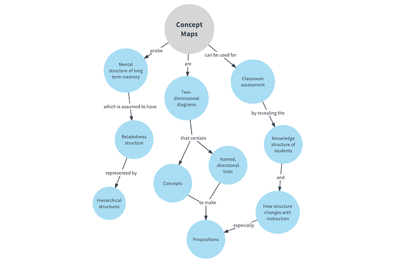 a concept map with various links
