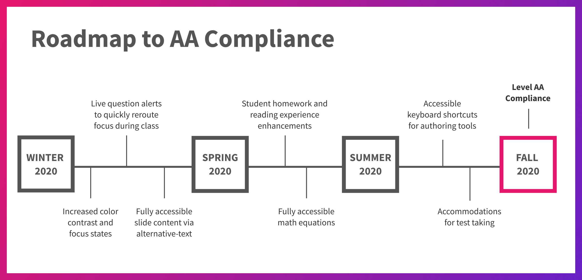 Road map of Top Hat's plan to reach Level AA compliance by Fall 2020