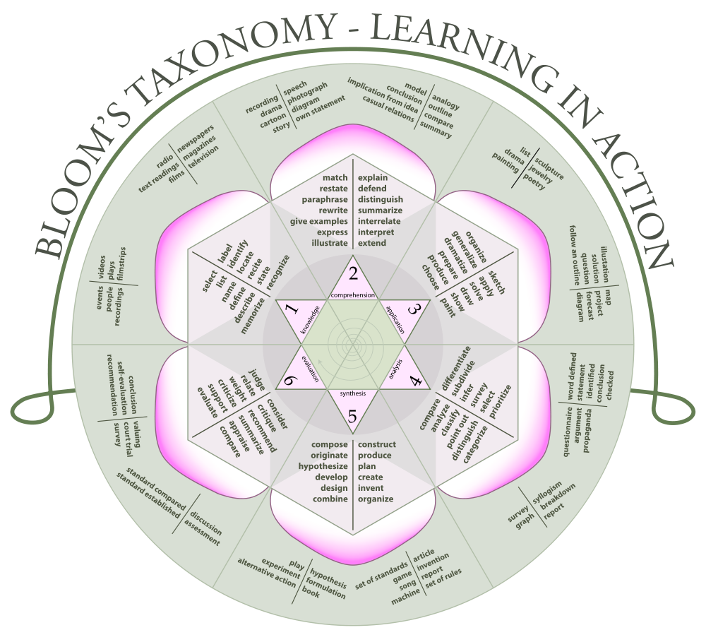 Bloom's taxonomy in a Mandala or Rose format. CC 3.0 BY-SA K. Aainsqatsi