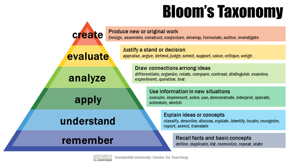 Bloom's taxonomy — the revised edition