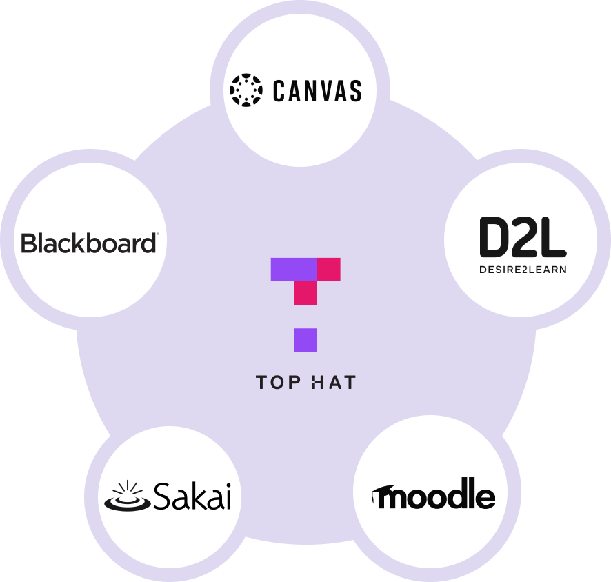 An image of an integrated LMS system with top hat
